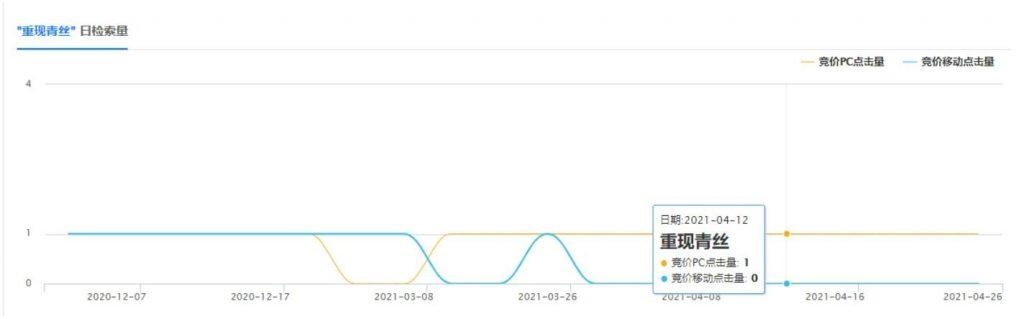 风云博客:详解通过一条搜索发现项目的过程插图3